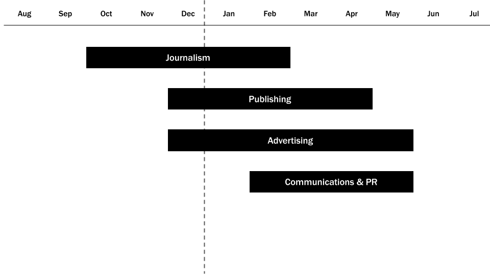 Media Recruiting Timeline