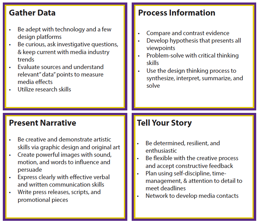 Transferrable Skills  (Gather Data, Process Information, Present Narrative, Tell Your Story)