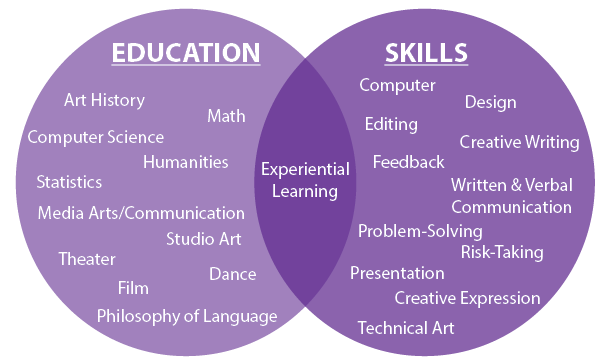 Education & Skills Diagram - Experiential Learning intersection